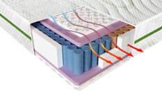 система вентиляции матраса SAS control