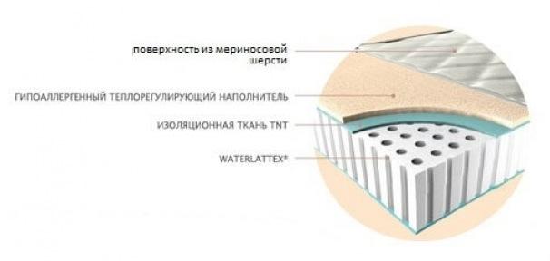 Матрас Magniflex Waterlatex Merinos