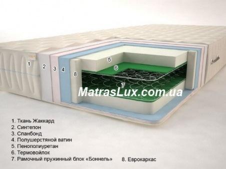 Матрас Сонель Классик 1 Бонель