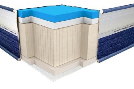 Матрас Neolux Viscogel Dual Comfort 3D (Вискогель Дуал Комфорт)