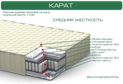 Матрас Italflex Karat (Карат)