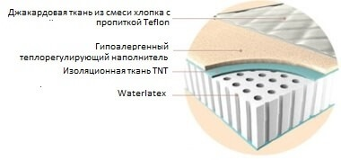 Матрас Magniflex Waterlatex